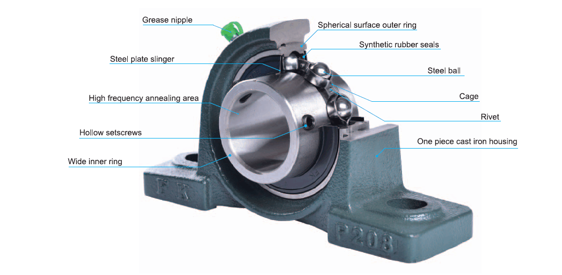 Bearing Units Introduction